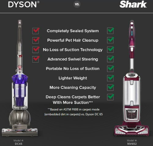 Shark dyson comparison