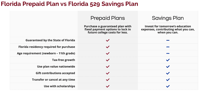 Florida prepaid college plan 529 savings plan comparison